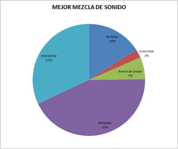 Sonido_Mezcla